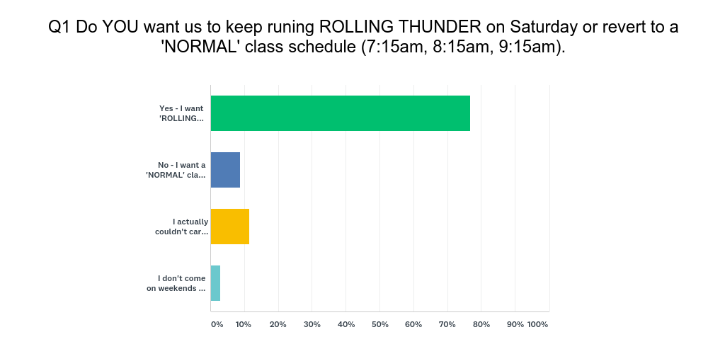 "The ""ROLLING THUNDER ON SATURDAY"" Survey"