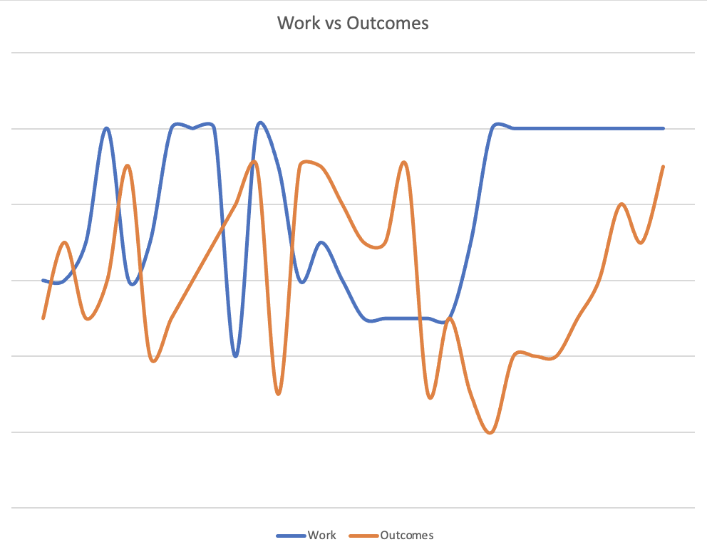 Work vs Rewards – It isn't a simple 1-to-1 relationship (and TIME matters)
