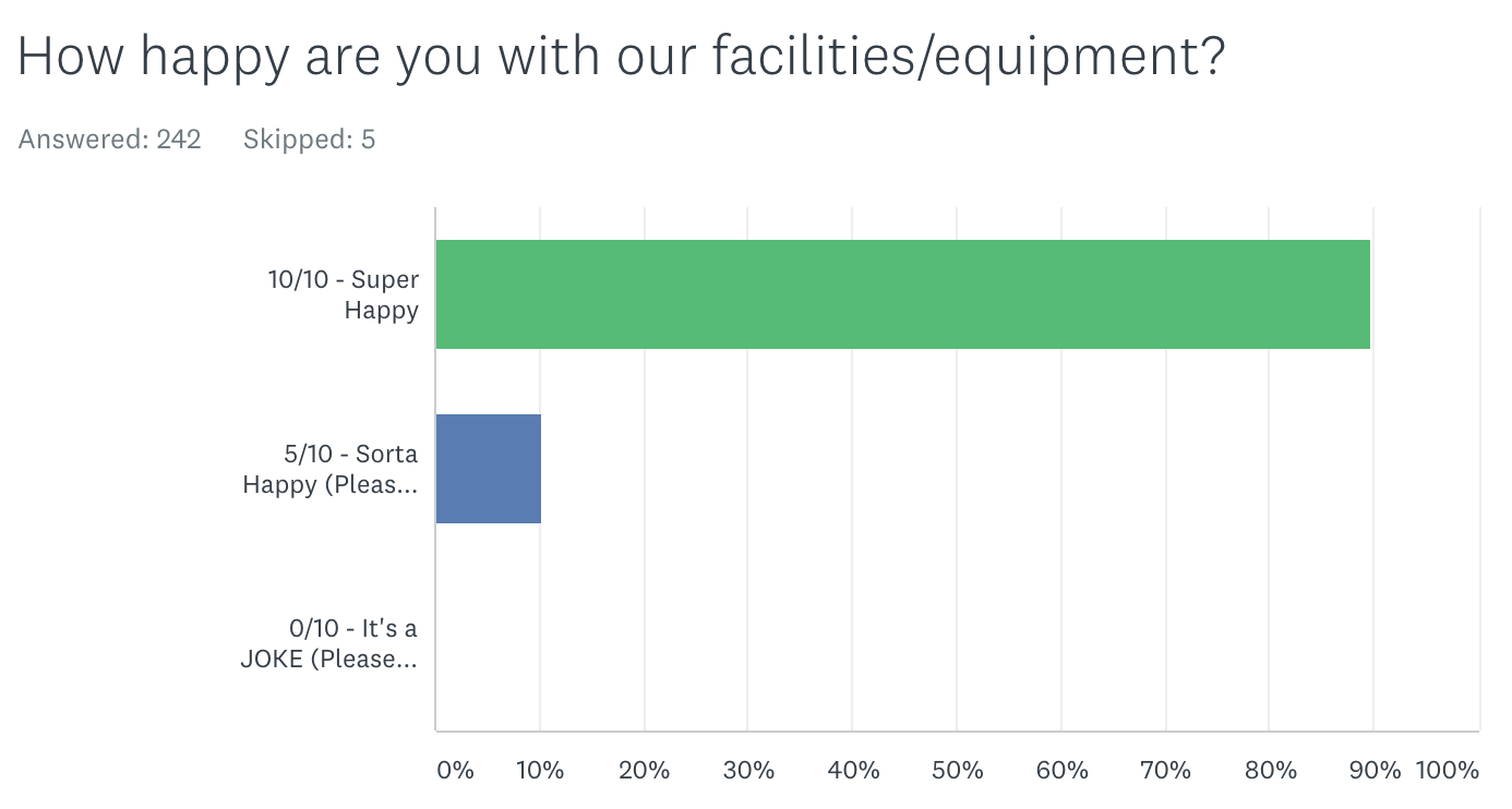 August 21 Survey:  What do you think of our equipment?